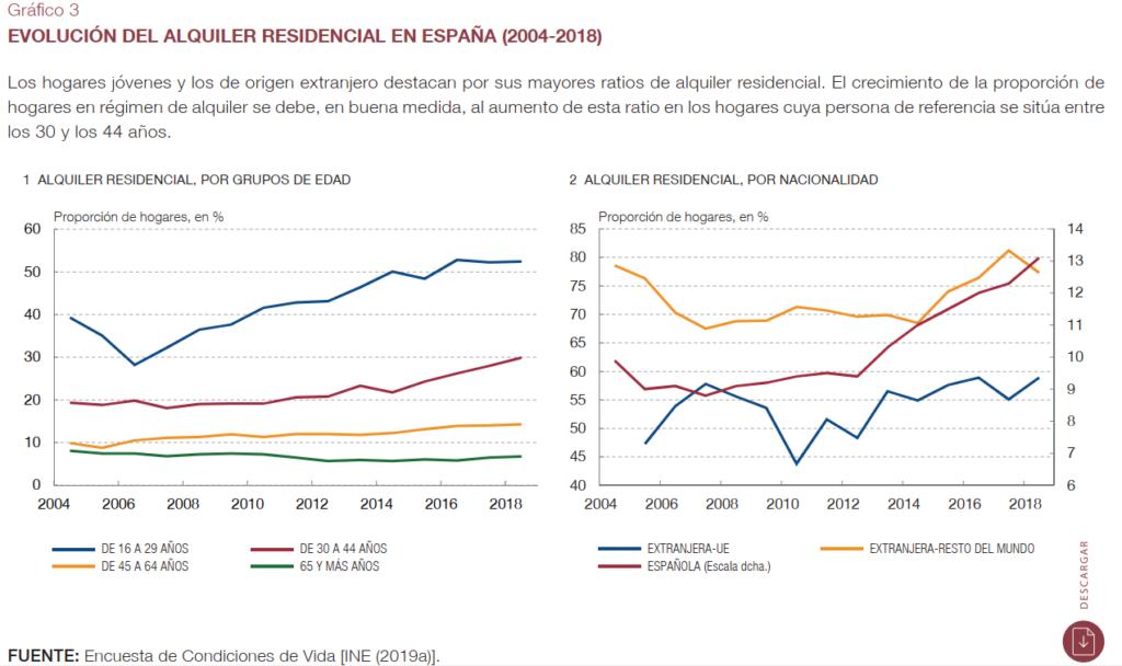 Evolución del Alquiler en España