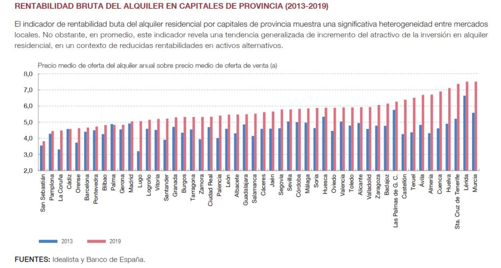 Rentabilidad del Alquiler en España por provincias